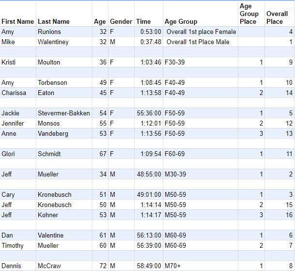 DASH 2020 Results